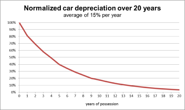 How to Calculate Depreciation In Excel SLN SYD DDB Functions